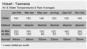 TAS Climate