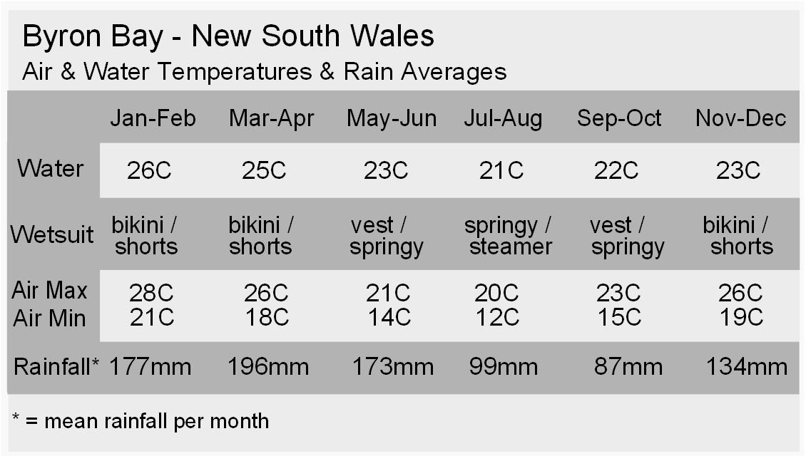 Byron Bay Climate