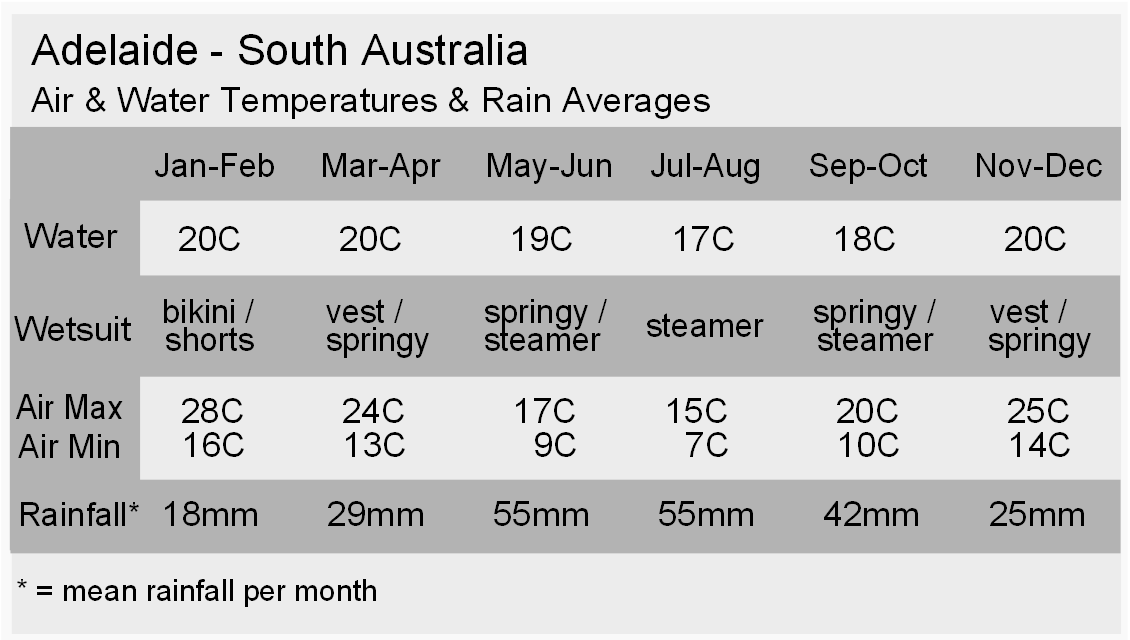 Adelaide Climate