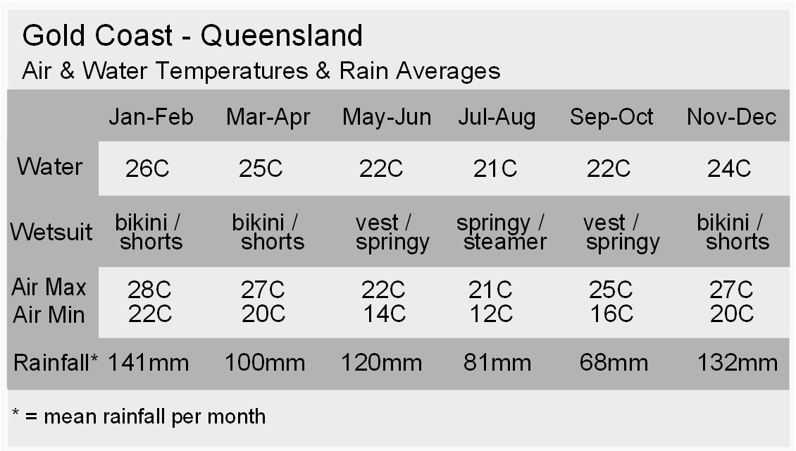 Gold Coast Climate