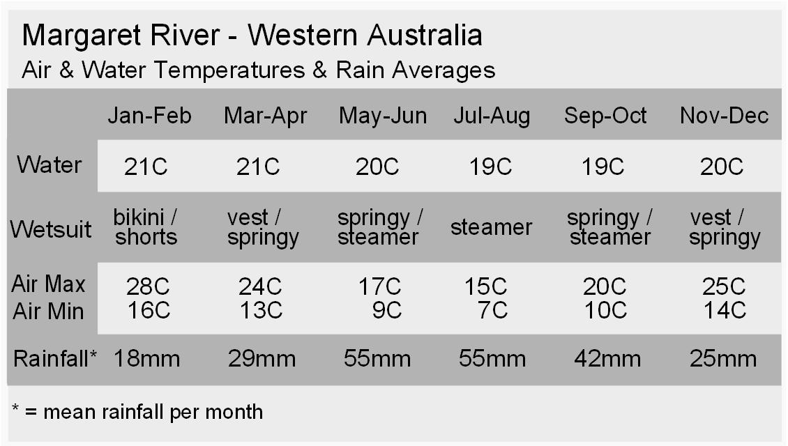 Margaret River Climate
