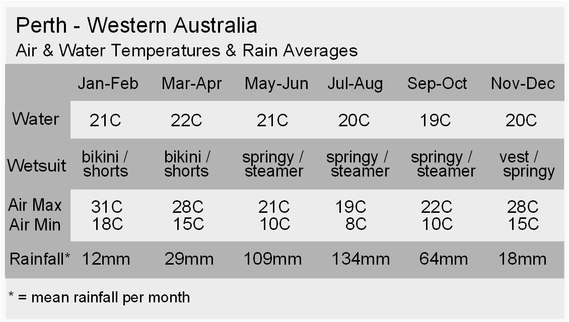 Perth Climate