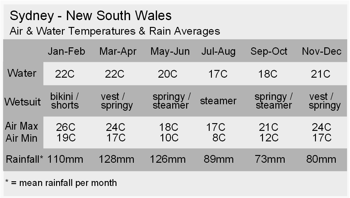 Sydney Climate